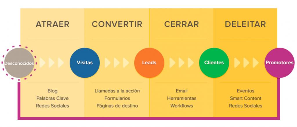 inbound marketing, marketing de contenidos